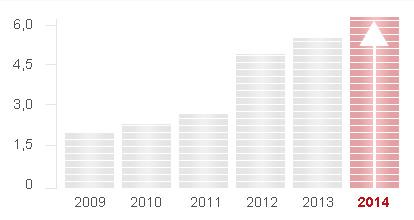 Počet kontrol BOZP a PO (x 10.000) v jednotlivých letech 2009-2014